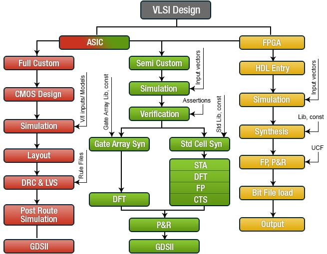 vlsi design Conf proc ieee eng med biol soc 20132013:1944-7 doi: 101109/embc 20136609908 a pipeline vlsi design of fast singular value decomposition.